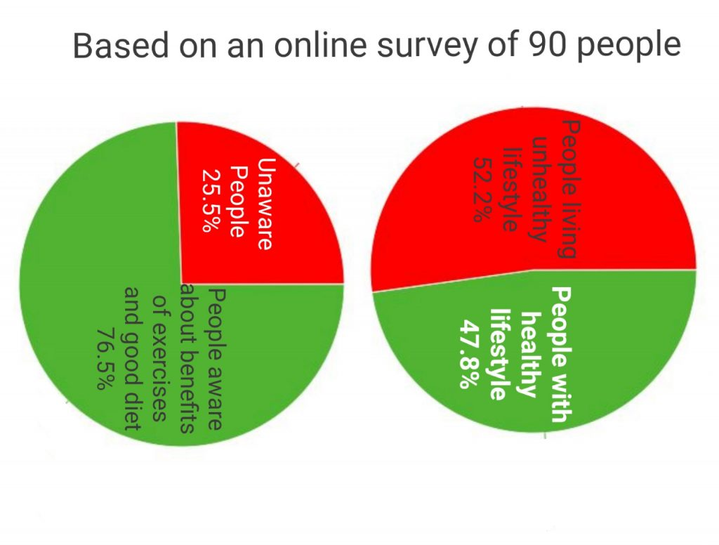 Physical inactivity survey